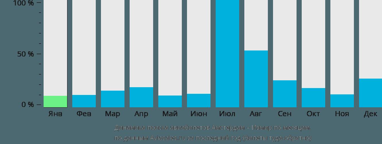 Динамика поиска авиабилетов из Амстердама в Измир по месяцам