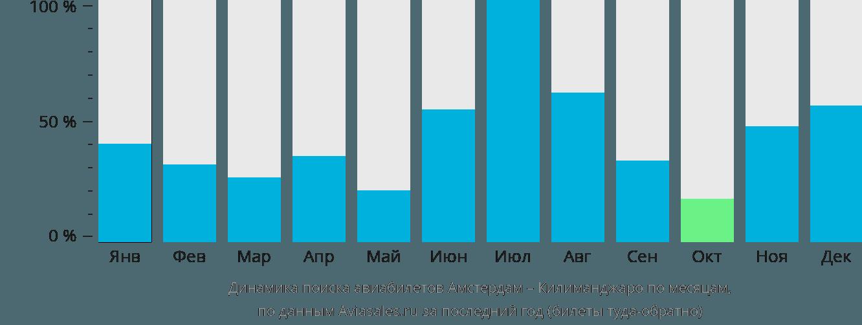 Динамика поиска авиабилетов из Амстердама в Килиманджаро по месяцам
