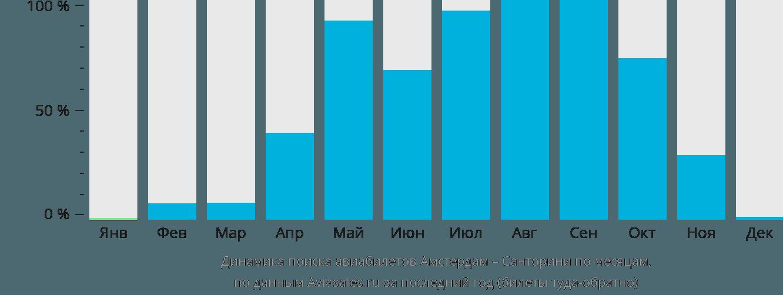 Динамика поиска авиабилетов из Амстердама на Санторини по месяцам