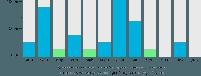 Динамика поиска авиабилетов из Амстердама в Кемерово по месяцам
