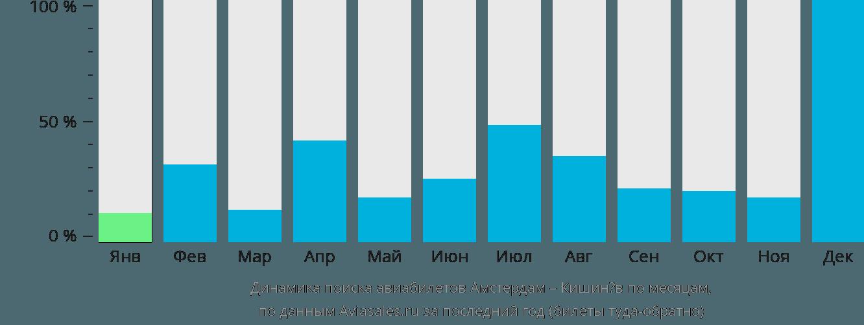 Динамика поиска авиабилетов из Амстердама в Кишинёв по месяцам