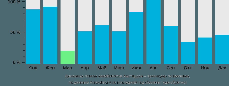 Динамика поиска авиабилетов из Амстердама в Краснодар по месяцам