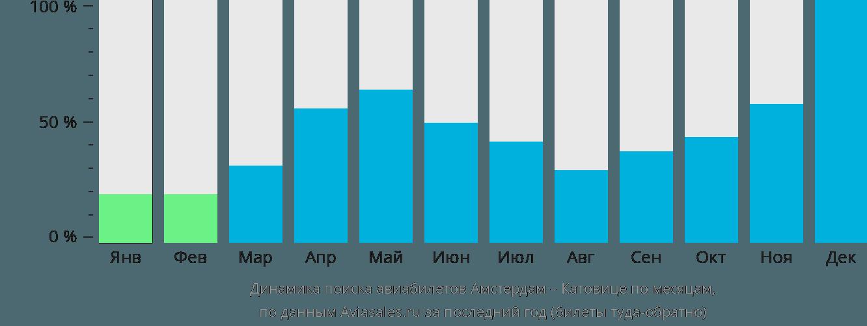 Динамика поиска авиабилетов из Амстердама в Катовице по месяцам