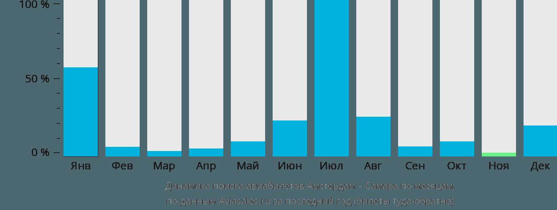 Динамика поиска авиабилетов из Амстердама в Самару по месяцам