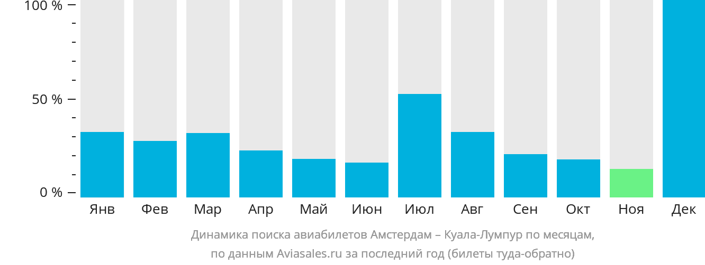 Динамика поиска авиабилетов из Амстердама в Куала-Лумпур по месяцам