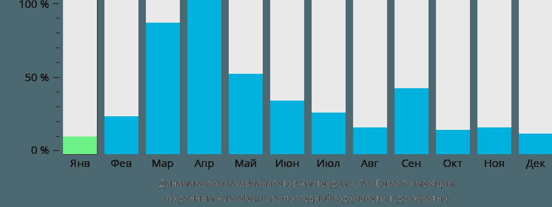 Динамика поиска авиабилетов из Амстердама в Лас-Вегас по месяцам