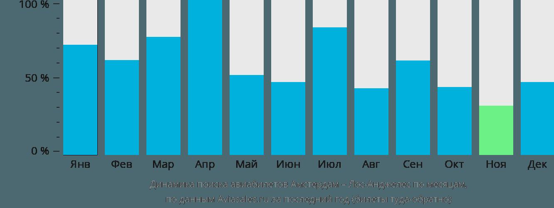 Динамика поиска авиабилетов из Амстердама в Лос-Анджелес по месяцам