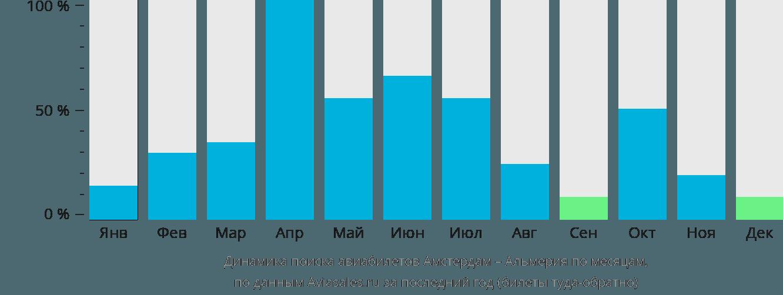 Динамика поиска авиабилетов из Амстердама в Альмерию по месяцам