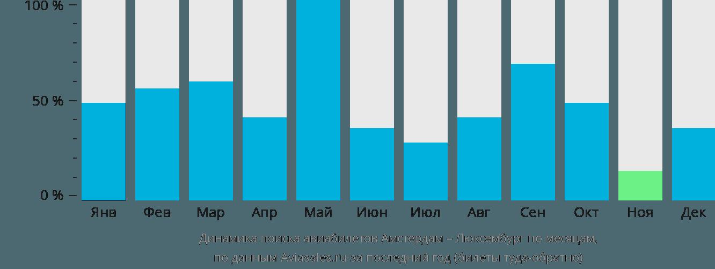 Динамика поиска авиабилетов из Амстердама в Люксембург по месяцам
