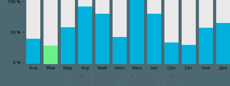 Динамика поиска авиабилетов из Амстердама в Львов по месяцам