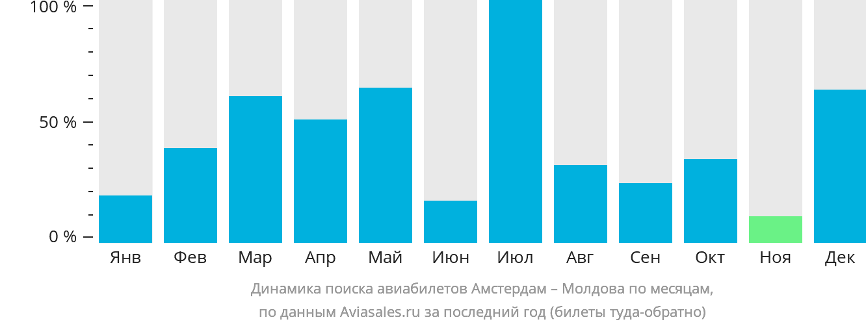 Динамика поиска авиабилетов из Амстердама в Молдову по месяцам