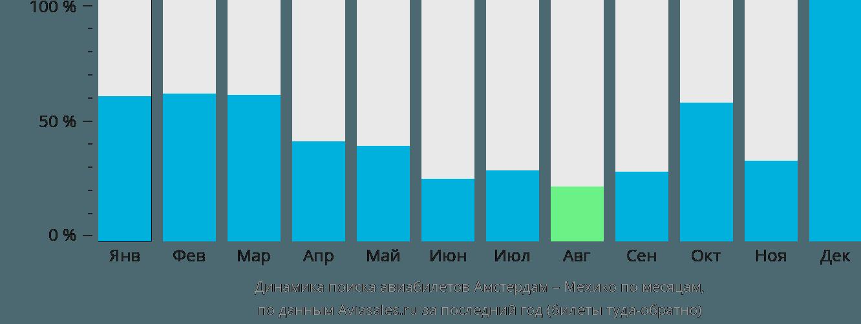 Динамика поиска авиабилетов из Амстердама в Мехико по месяцам