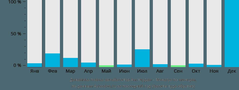Динамика поиска авиабилетов из Амстердама в Манагуа по месяцам