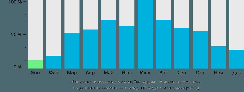 Динамика поиска авиабилетов из Амстердама в Майами по месяцам