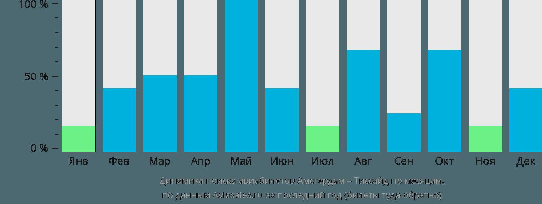 Динамика поиска авиабилетов из Амстердама в Тиссайд по месяцам