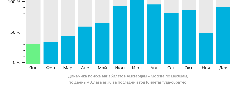 Динамика поиска авиабилетов из Амстердама в Москву по месяцам