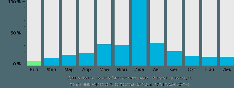 Динамика поиска авиабилетов из Амстердама в Марсель по месяцам