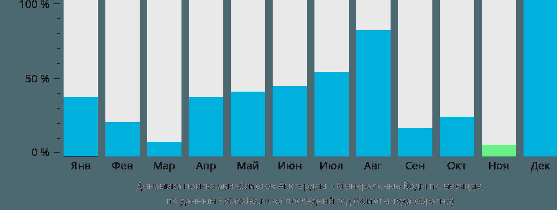 Динамика поиска авиабилетов из Амстердама в Минеральные воды по месяцам