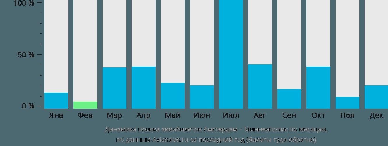 Динамика поиска авиабилетов из Амстердама в Миннеаполис по месяцам