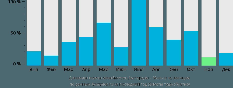 Динамика поиска авиабилетов из Амстердама в Мальту по месяцам