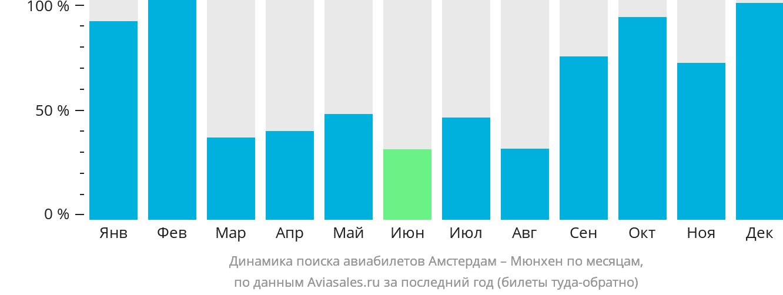 Динамика поиска авиабилетов из Амстердама в Мюнхен по месяцам