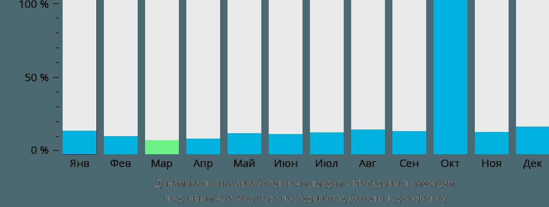 Динамика поиска авиабилетов из Амстердама на Мальдивы по месяцам