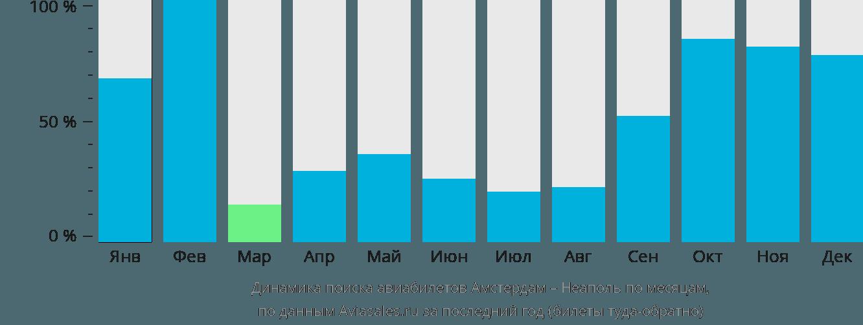 Динамика поиска авиабилетов из Амстердама в Неаполь по месяцам