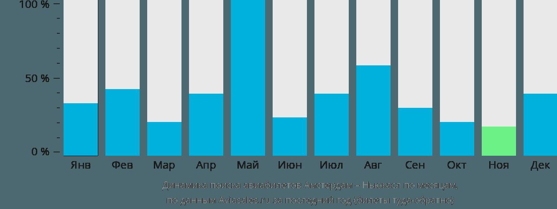 Динамика поиска авиабилетов из Амстердама в Ньюкасл по месяцам