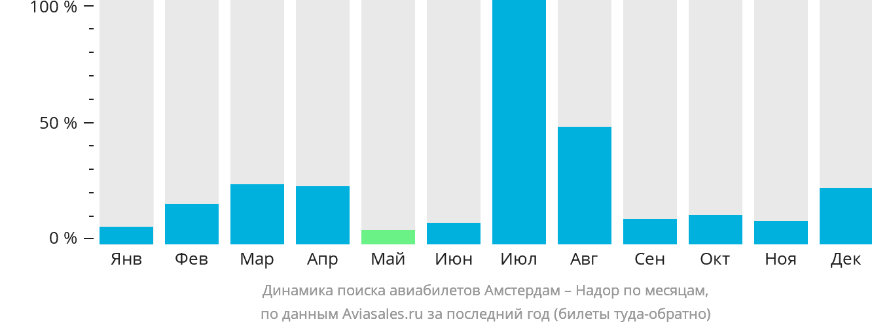 Динамика поиска авиабилетов из Амстердама в Надор по месяцам