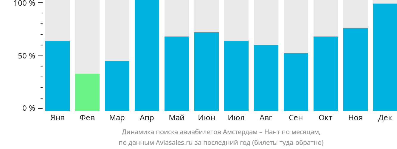 Динамика поиска авиабилетов из Амстердама в Нант по месяцам