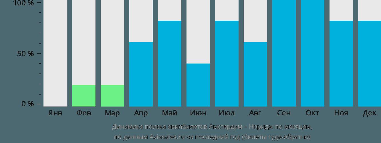 Динамика поиска авиабилетов из Амстердама в Норидж по месяцам