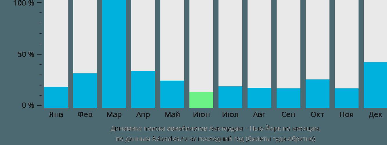 Динамика поиска авиабилетов из Амстердама в Нью-Йорк по месяцам