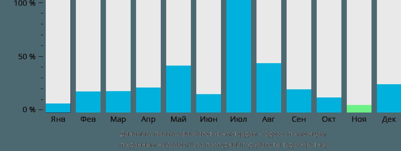 Динамика поиска авиабилетов из Амстердама в Одессу по месяцам