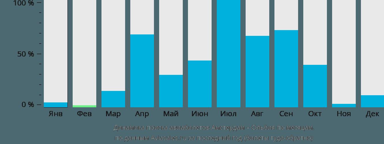 Динамика поиска авиабилетов из Амстердама в Ольбию по месяцам