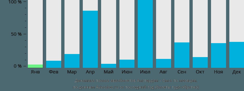 Динамика поиска авиабилетов из Амстердама в Омск по месяцам