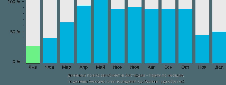 Динамика поиска авиабилетов из Амстердама в Париж по месяцам