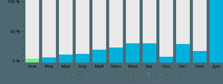 Динамика поиска авиабилетов из Амстердама в Пермь по месяцам