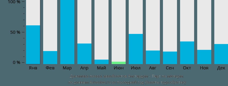 Динамика поиска авиабилетов из Амстердама в Перт по месяцам