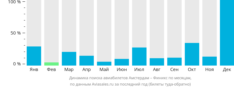 Динамика поиска авиабилетов из Амстердама в Финикс по месяцам