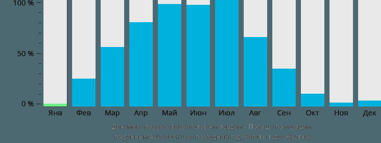Динамика поиска авиабилетов из Амстердама в Польшу по месяцам