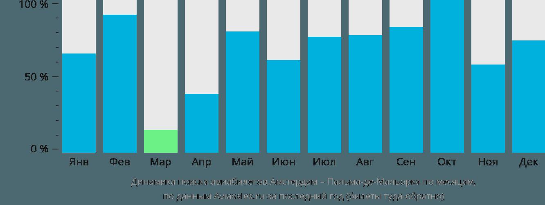 Динамика поиска авиабилетов из Амстердама в Пальма-де-Мальорку по месяцам