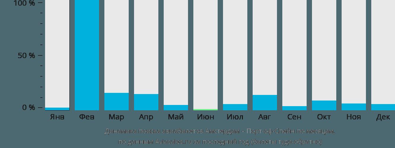 Динамика поиска авиабилетов из Амстердама в Порт-оф-Спейн по месяцам