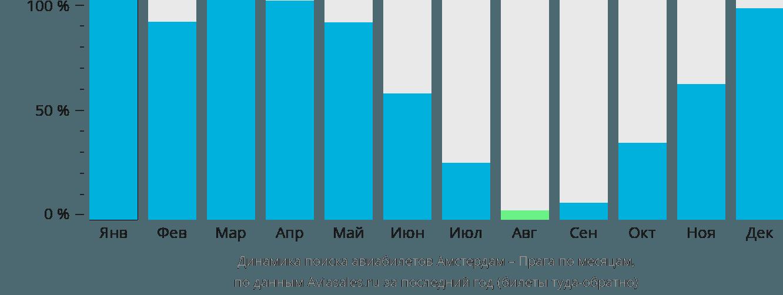 Динамика поиска авиабилетов из Амстердама в Прагу по месяцам