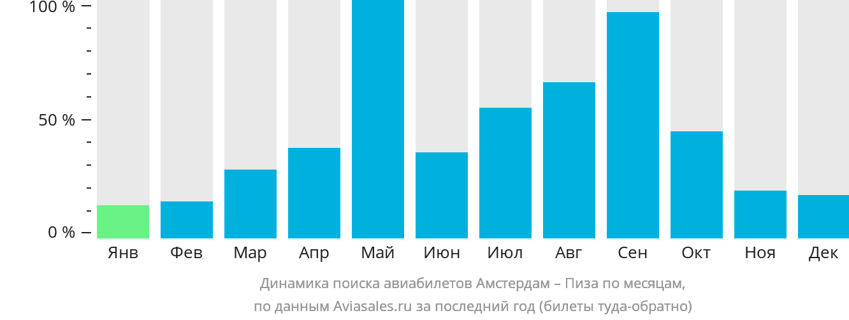 Динамика поиска авиабилетов из Амстердама в Пизу по месяцам
