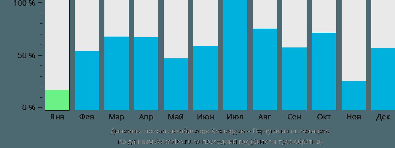 Динамика поиска авиабилетов из Амстердама в Португалию по месяцам