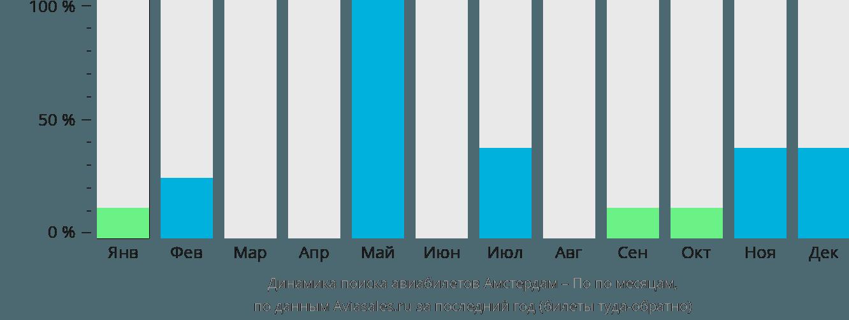 Динамика поиска авиабилетов из Амстердама в По по месяцам