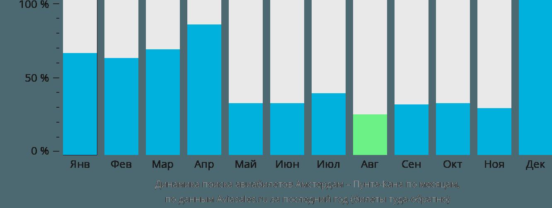 Динамика поиска авиабилетов из Амстердама в Пунта-Кану по месяцам