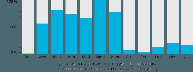 Динамика поиска авиабилетов из Амстердама в Пулу по месяцам