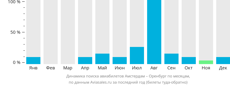 Динамика поиска авиабилетов из Амстердама в Оренбург по месяцам