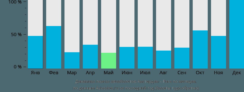 Динамика поиска авиабилетов из Амстердама в Ригу по месяцам